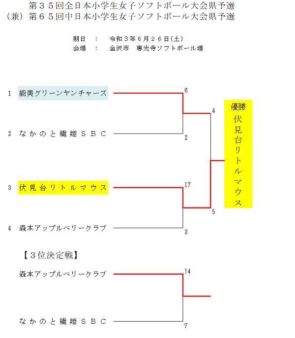 第35回全日本小学生女子ソフトボール大会