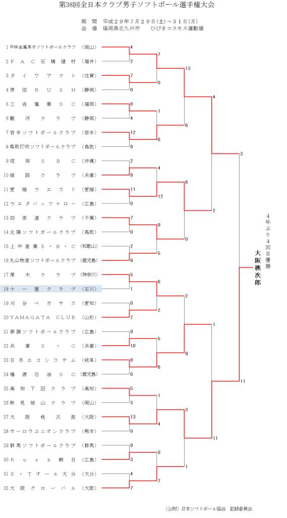 第38回全日本クラブ男子 結果