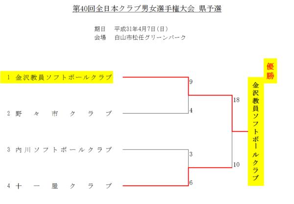 第40回全日本クラブ男女選手権大会 県予選 結果
