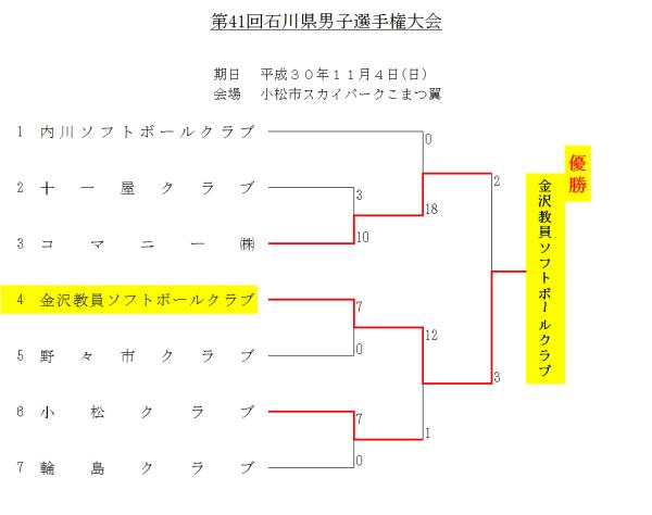 第41回石川県男子選手権大会 結果