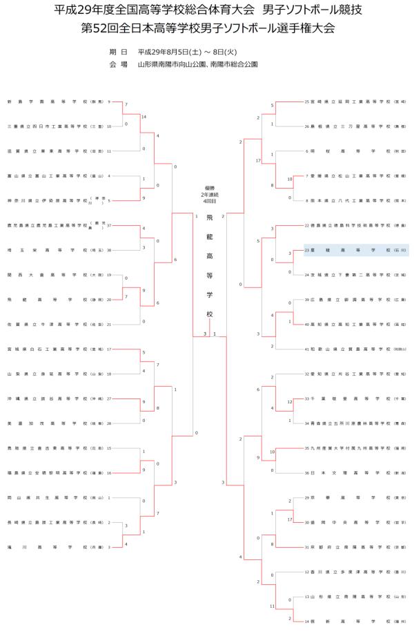 第52回全日本高等学校男子選手権大会 結果2