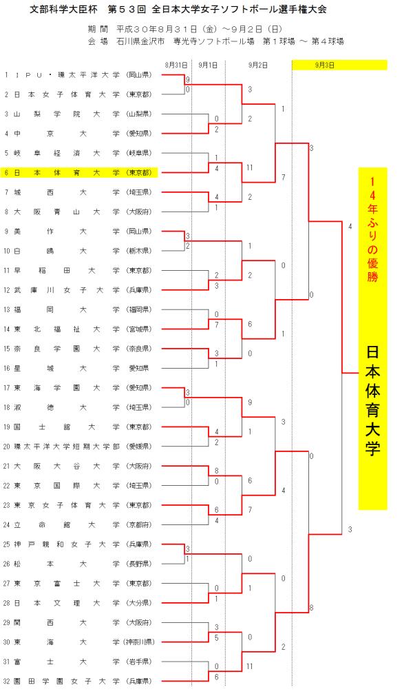 第53回 全日本大学女子選手権大会 最終結果