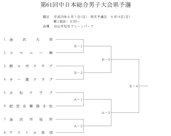 第61回中日本総合男子大会県予選 組合せ