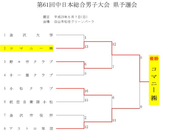 第61回中日本総合男子大会 県予選会 結果