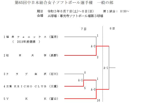 第65回中日本総合女子(一般)初日
