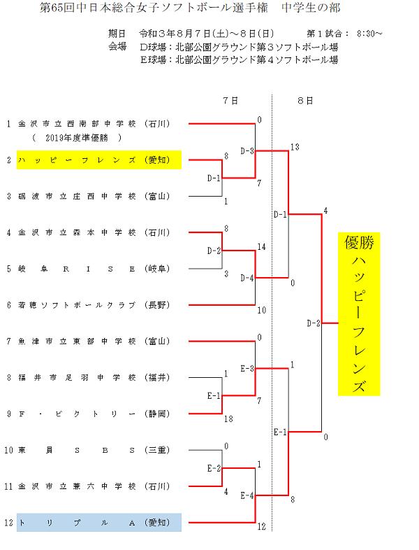 第65回中日本総合女子結果(中学生)