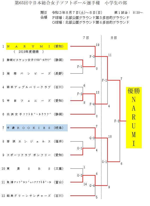 第65回中日本総合女子結果(小学生)