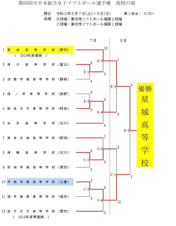 第65回中日本総合女子結果(高校)