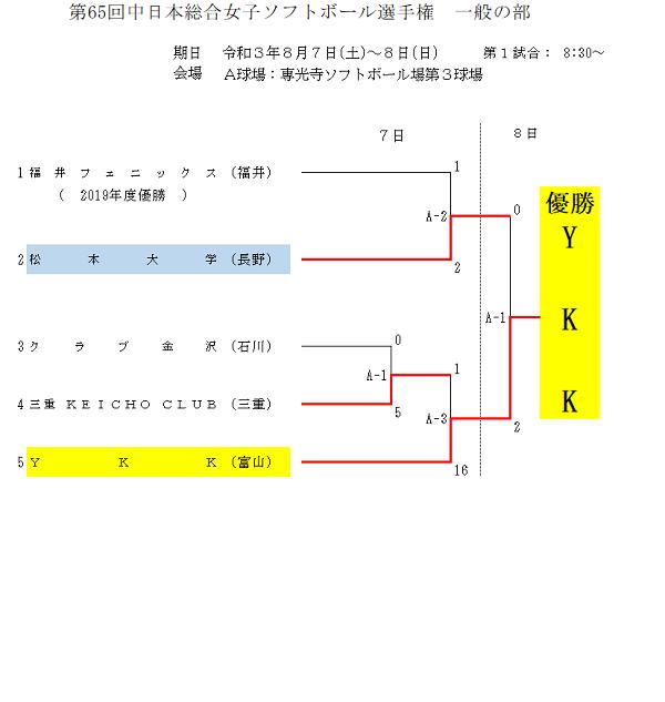 第65回中日本総合女子(結果)