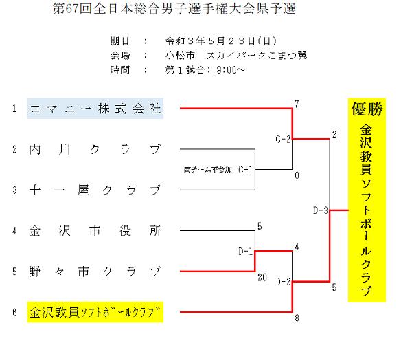 第67回全日本総合男子選手権大会結果
