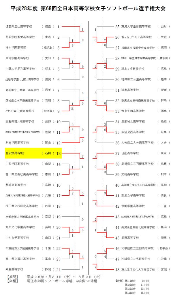 第68回全日本高等学校女子選手権大会 7.30-7.31(1回戦~2回戦)