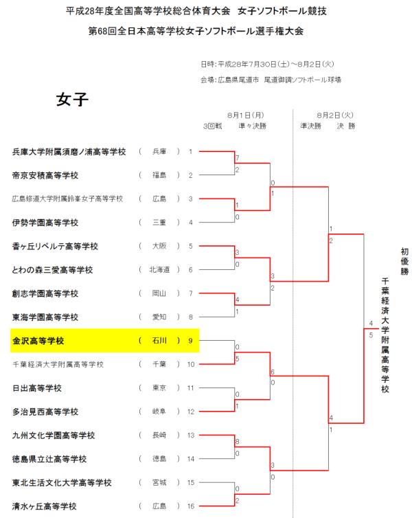 第68回全日本高等学校女子選手権大会 8.01-8.02(3回戦~決勝戦)
