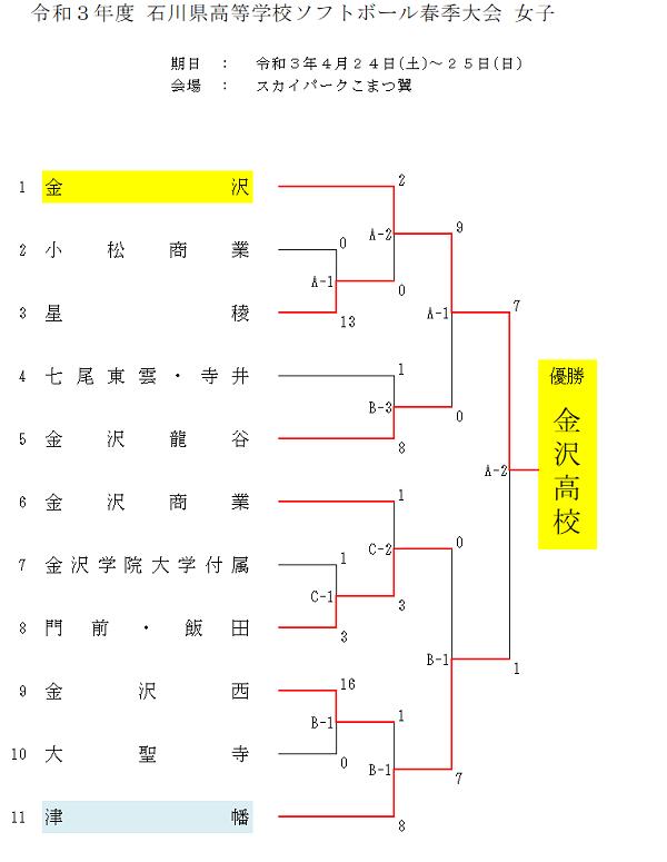 高校春季大会女子結果(2021)