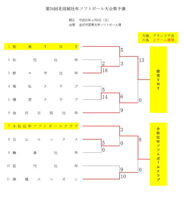 2018北信越壮年県予選 結果