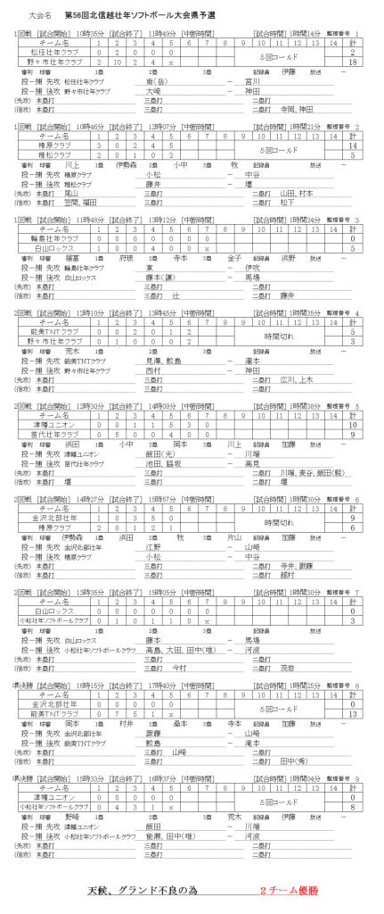 2018北信越壮年県予選 記録(スコア―)