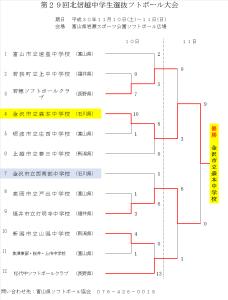 2018第29回北信越中学生選抜大会 結果