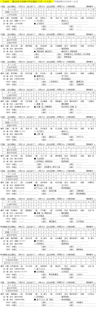 2018第29回北信越中学生選抜大会 記録(スコア―)