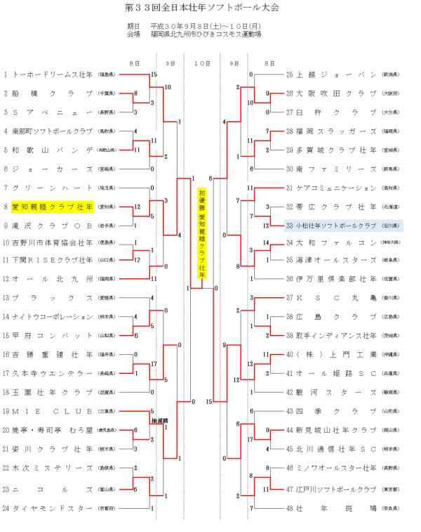 2018第33回全日本壮年大会 結果