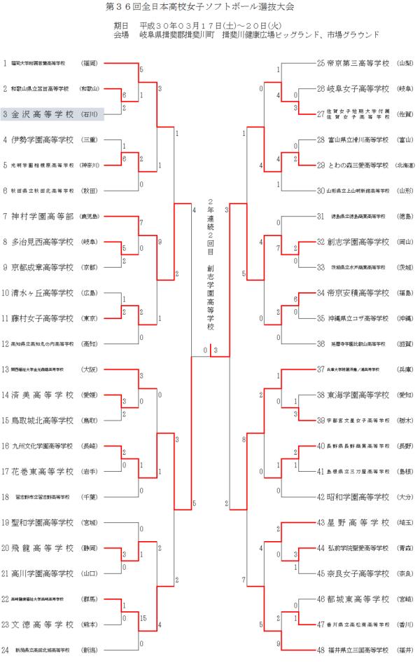 2018第36回全日本高校女子選抜大会