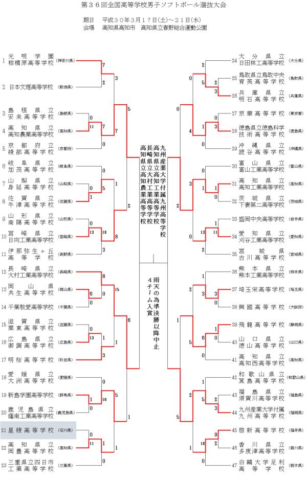 2018 第36回全国高等学校男子選抜大会 結果