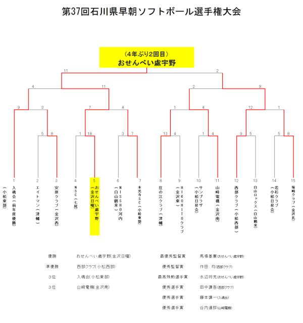 2018 第37回石川県早朝選手権大会 結果 訂正版