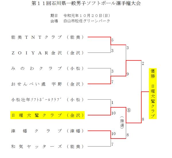 2019第11回一般男子石川県選手権大会 結果