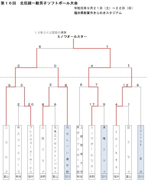2019第16回北信越一般男子 結果(トーナメント表)