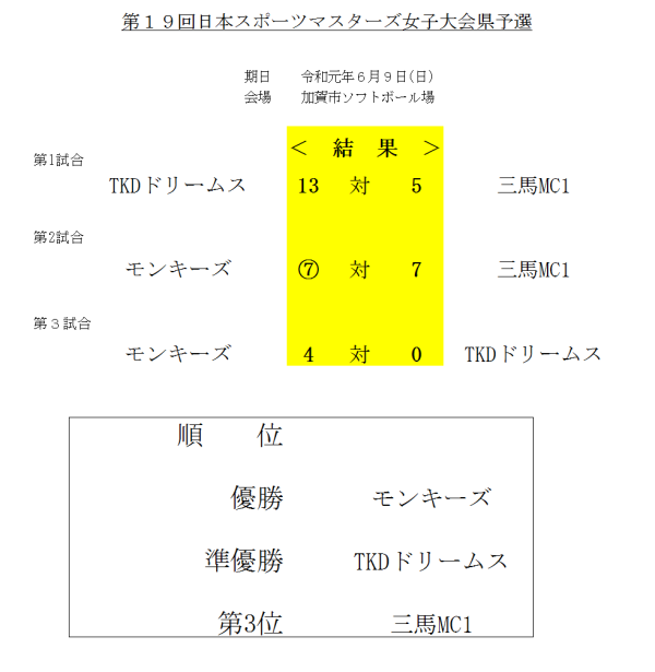 2019第19回日本スポーツマスターズ女子大会県予選 結果