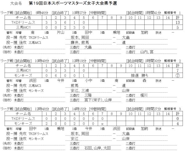 2019第19回日本スポーツマスターズ女子大会県予選 記録(スコア―2