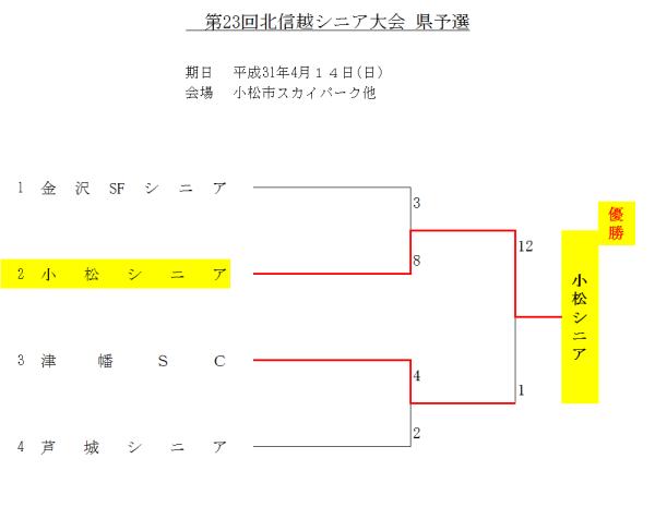 2019第23回北信越シニア大会 県予選 結果
