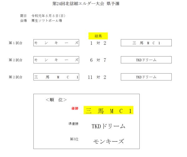 2019第24回北信越エルダー大会県予選 結果