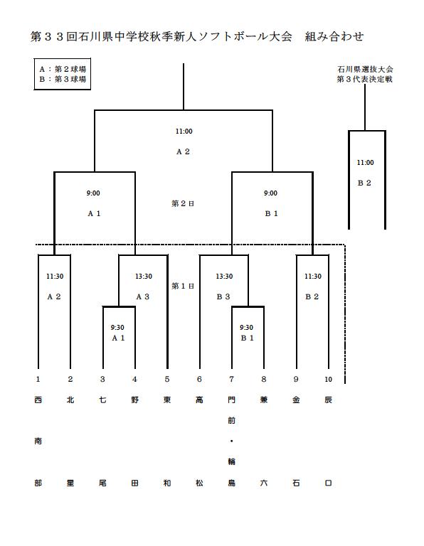 2019第33回石川県中学校秋季新人大会 組合せ