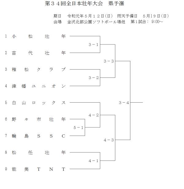 2019第34回全日本壮年大会県予選 組合せ