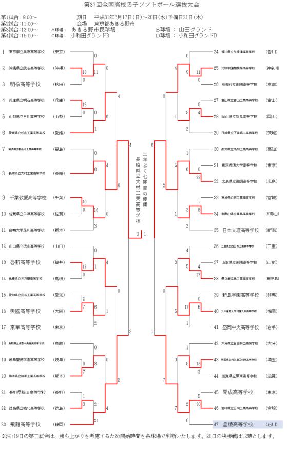 2019第37回全国高校男子選抜大会 結果