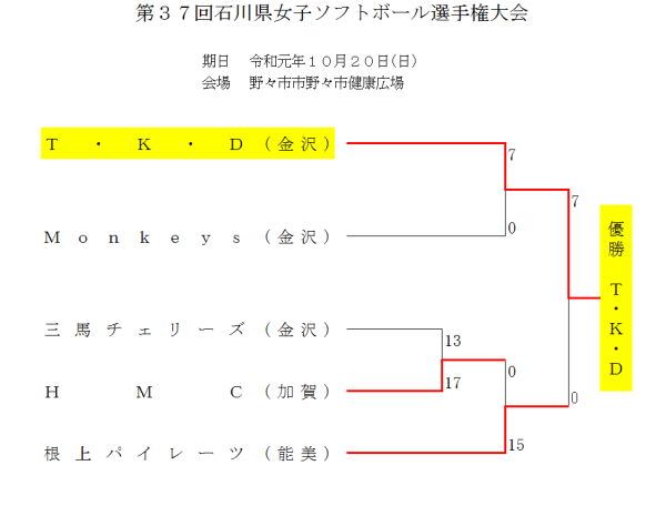 2019第37回石川県女子選手権大会 結果
