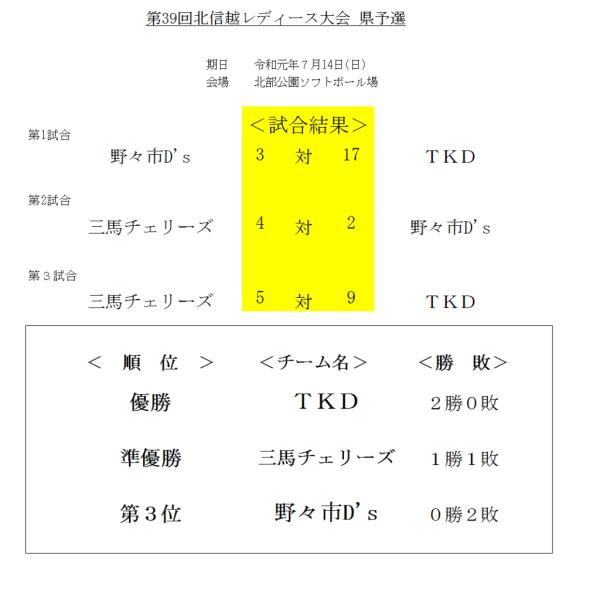 2019第39回北信越レディース大会 県予選 結果