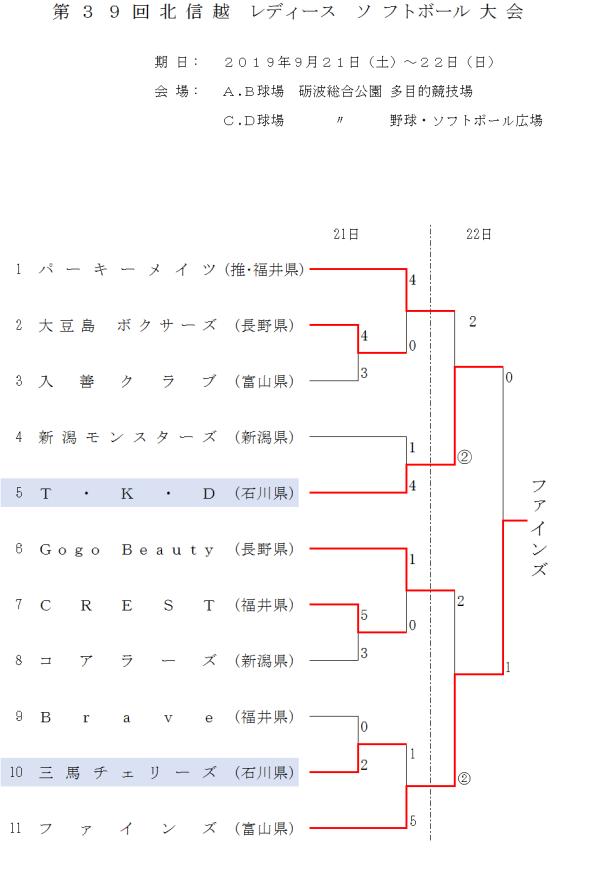2019第39回北信越レディース 結果(トーナメント表)