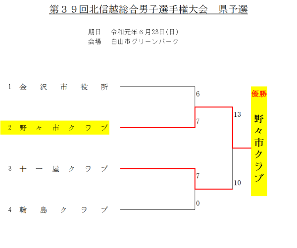 2019第39回北信越総合男子選手権県予選 トーナメント表