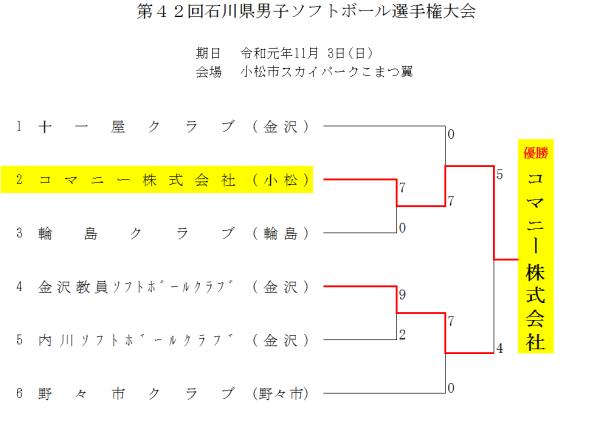 2019第42回石川県男子選手権大会 結果