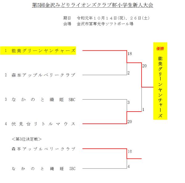 2019第5回金沢みどりライオンズクラブ杯小学生新人大会 結果