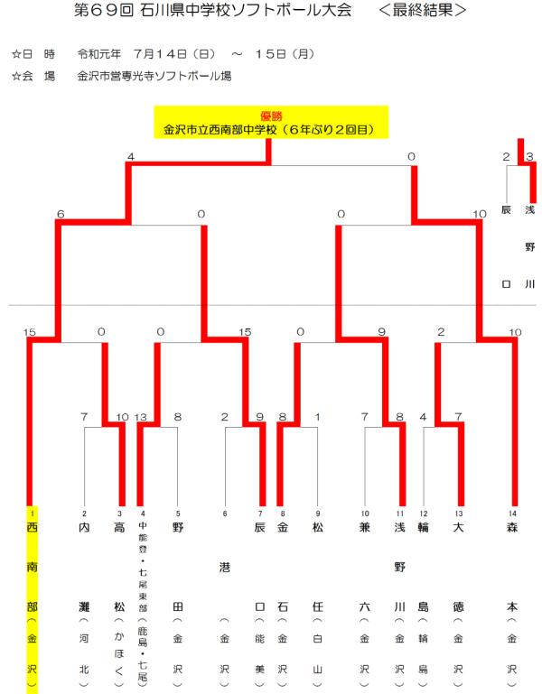 2019第69回 石川県中学校ソフトボール大会 最終結果