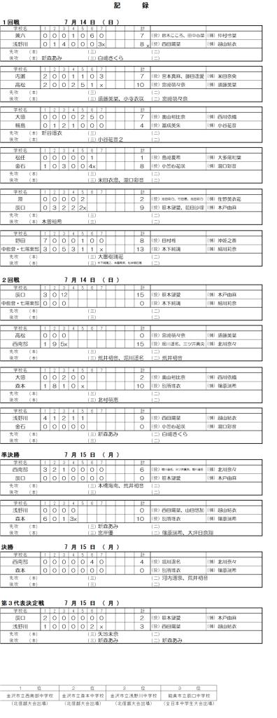 2019第69回 石川県中学校ソフトボール大会 最終 記録(スコア―)